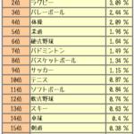 【ケガの特約・保険】スポーツする人にケガの保障☆オススメ5社をピックアップ!